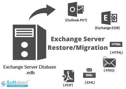 Solution For Disaster Recovery Exchange Server Effortlessly
